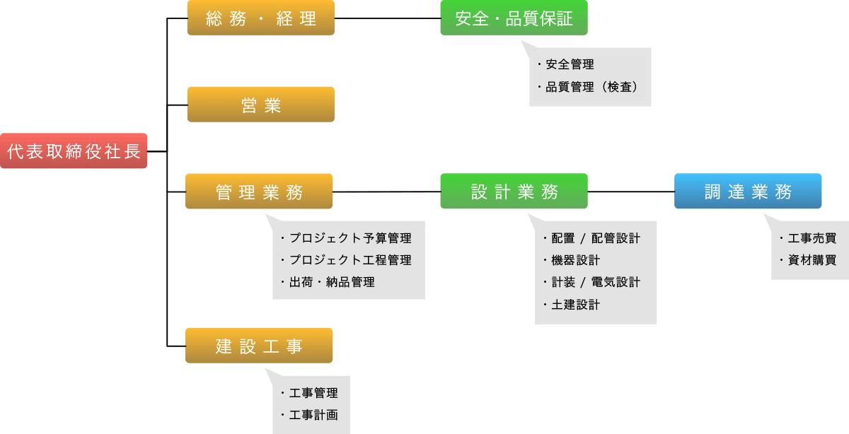 山﨑建設株式会社・組織表